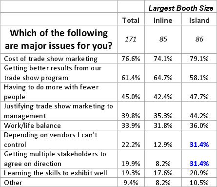 Major issues for Exhibit Marketers