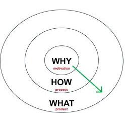 Start With Why: Inspiring Those on the Trade Show Floor in 2014