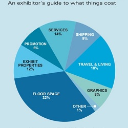 Key Elements of a Trade Show Budget